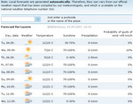 weatherforecasts030907.jpg