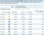 weatherforecasts140708.jpg