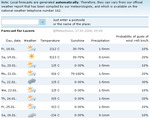 weatherforecasts170108.jpg